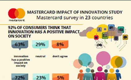 Mastercard: The smartphone becomes most beloved gadget