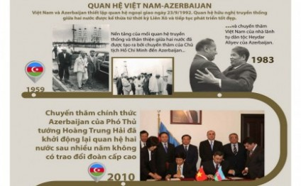Vietnam+ newspaper: Azerbaijan is the best venue for dialogue of Eastern and Western cultures