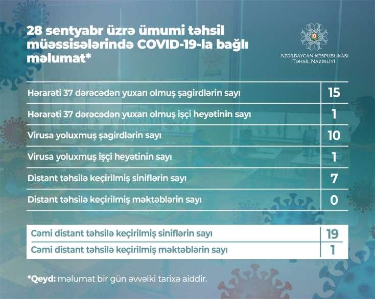 Koronavirusa yoluxan şagirdlərin sayı bilindi