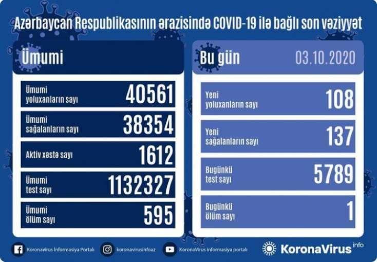 Azərbaycanda daha 108 nəfər COVID-19-a yoluxdu